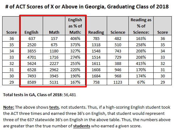 Act Scores Paint Troubling Picture For >> Edison Prep Blog