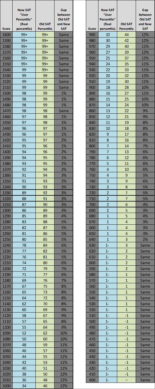 How do i calculate my SAT score?
